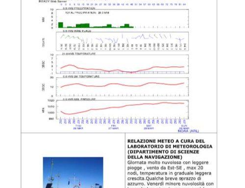 Meteo in Costa di Amalfi e Sorrento. Non si ferma il laboratorio dell'Istituto Nautico di Piano