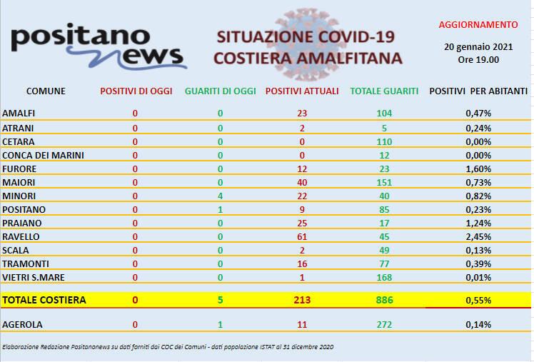 Covid-19, oggi nessun nuovo caso in costiera amalfitana e 5 guarigioni