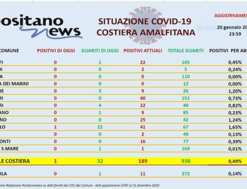 Covid Costiera amalfitana il report 20 gennaio 2021. Boom di guariti a Ravello, poi Minori e Furore in calo i contagi
