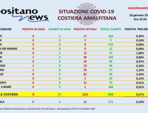 Covid in Costiera Amalfitana, i guariti superano i nuovi contagi 17 a 9. Sei dei nuovi positivi sono a Ravello