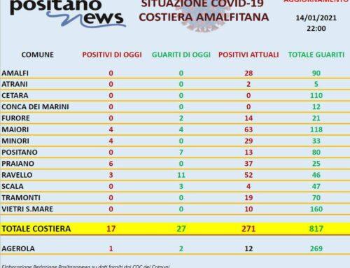Covid-19 ecco la situazione in Costiera amalfitana il 14 gennaio 2021. Undici guariti a Ravello, sette a Positano, sei contagiati a Praiano , quattro contagiati a Minori e Maiori. IL REPORT