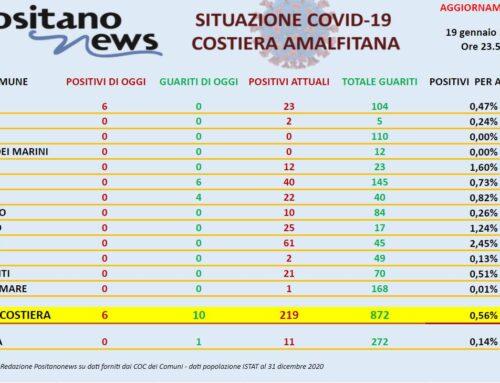 Covid in Costa d'Amalfi: 10 nuovi guariti. Il totale dei positivi è di 219