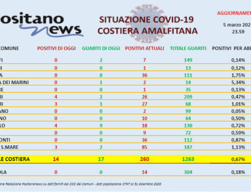 Covid-19, oggi in costiera amalfitana si registrano 14 nuovi casi positivi e 17 guarigioni