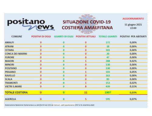 Covid-19, restano solo 11 casi di positività in costiera amalfitana
